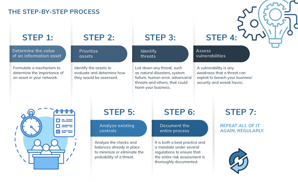 THE STEP-BY-STEP PROCESS Security Risk