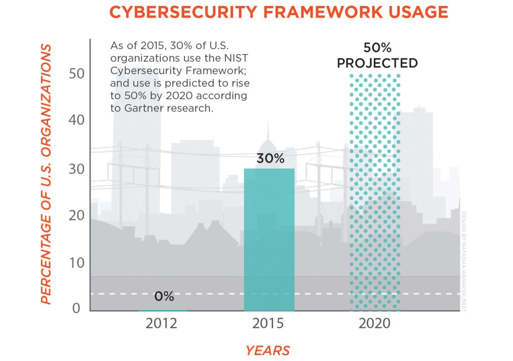 cybersecurity_framework